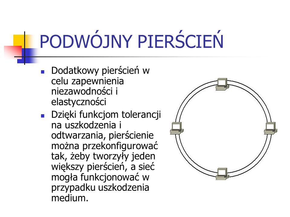 PODWÓJNY PIERŚCIEŃ Dodatkowy pierścień w celu zapewnienia niezawodności i elastyczności Dzięki funkcjom tolerancji na uszkodzenia i odtwarzania, pierś