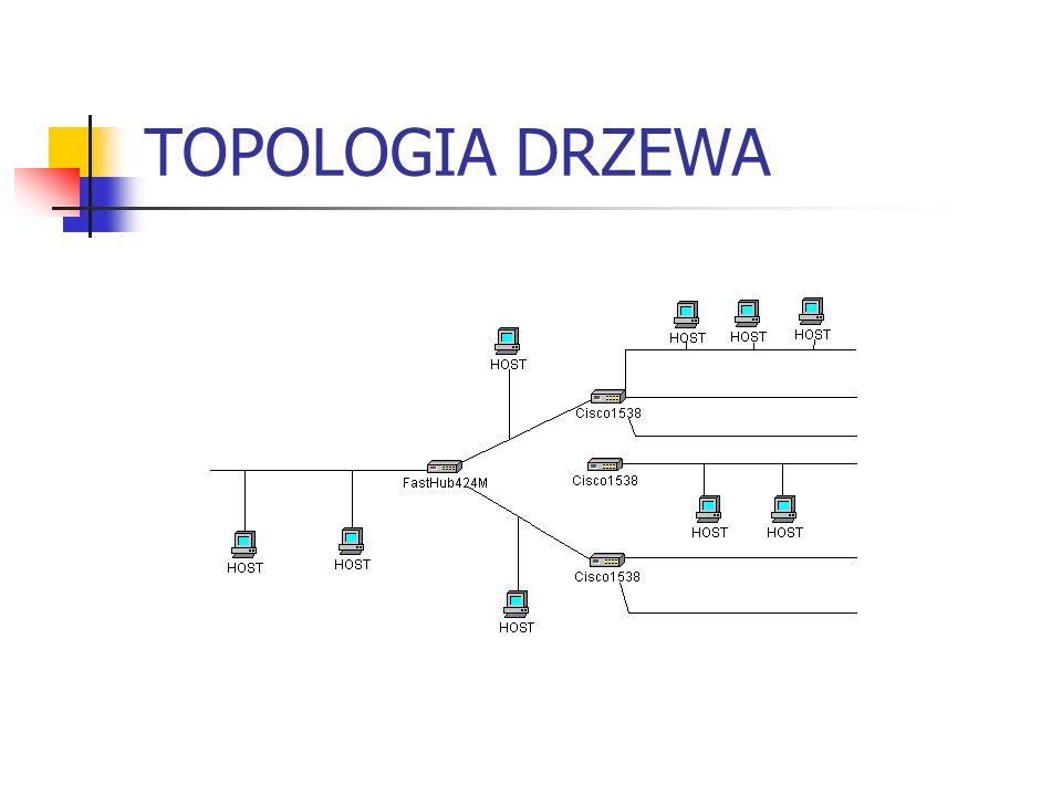 TOPOLOGIA DRZEWA