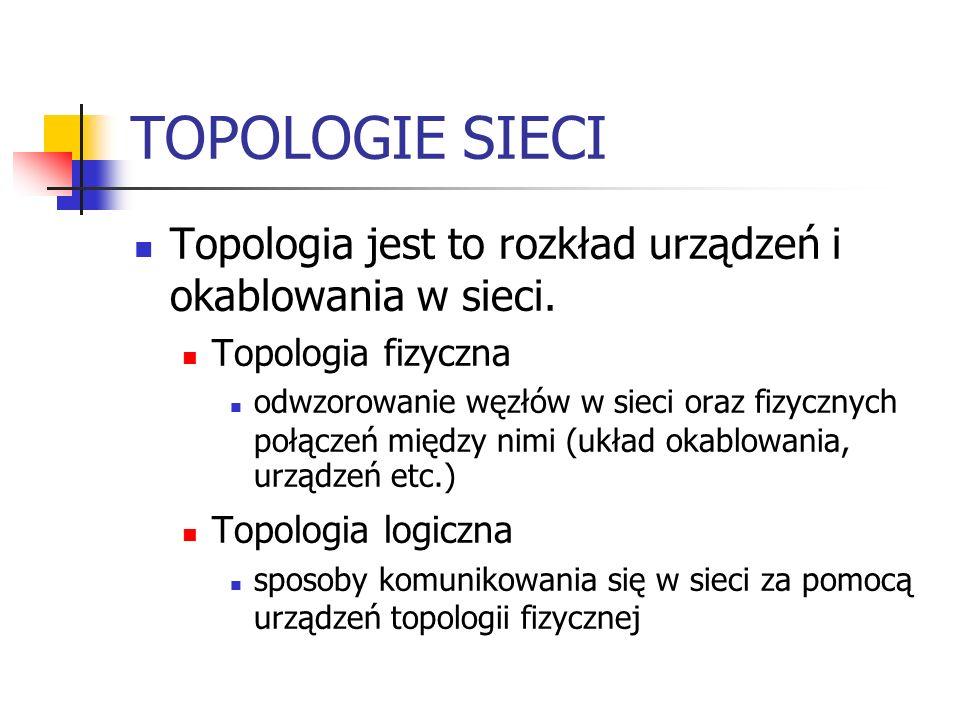 TOPOLOGIA NIEREGULARNA W topologii nieregularnej nie ma przejrzystego wzoru łącz i węzłów.