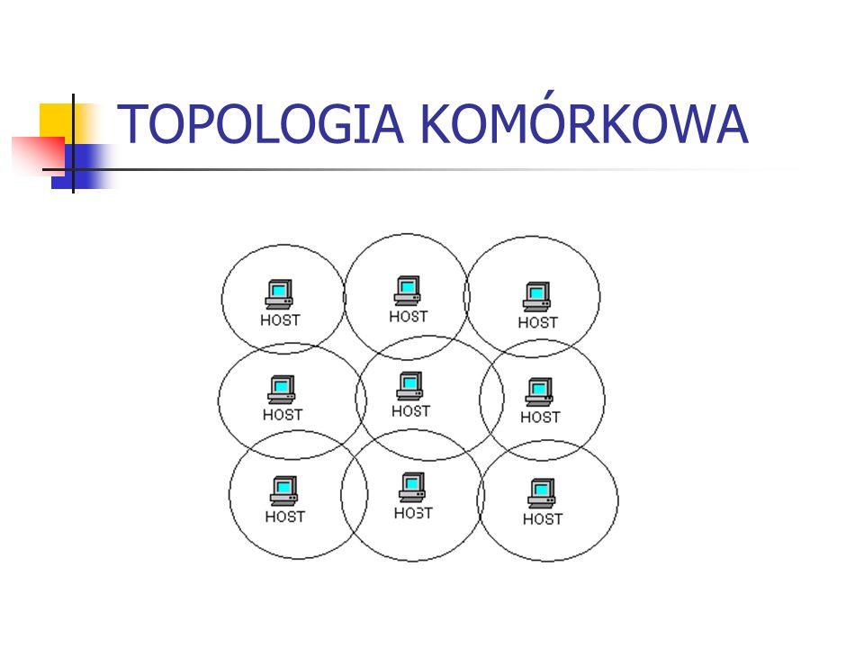 TOPOLOGIA KOMÓRKOWA