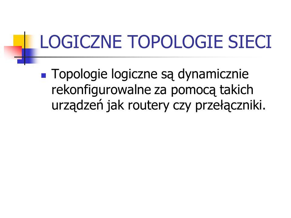 LOGICZNE TOPOLOGIE SIECI Topologie logiczne są dynamicznie rekonfigurowalne za pomocą takich urządzeń jak routery czy przełączniki.