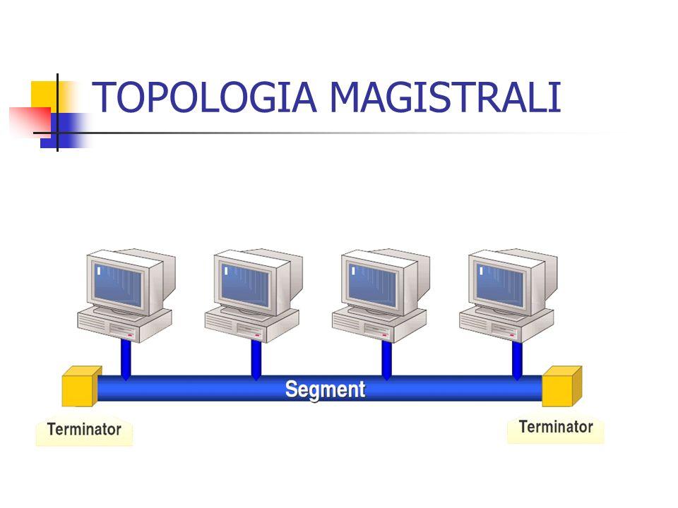 TYPOWY SKŁAD: kabel koncentryczny - współdzielony przez wszystkie komputery podłączone do sieci.