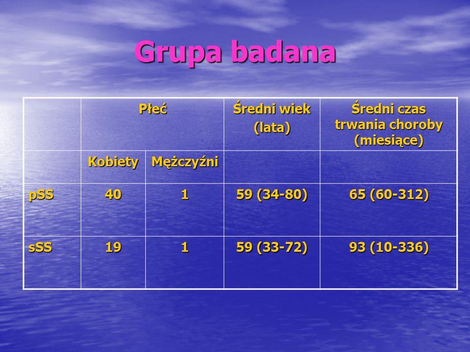 Grupa badana - objawy kliniczne pSS n (%) sSS Ogólne osłabienie 23 (56,1) 3 (15) Zmniejszenie masy ciała 4 (9,8) 4 (20) Stany podgorączkowe 12 (29,3) 3 (15) Objawy oczne 33 (80,5) 15 (75) Suchość jamy ustnej 34 (82,3) 16 (80) Suchość narządów płciowych 5 (12,5) 4 (21,1) Ból stawów 22 (53,7) 7 (35) Zapalenie stawów 12 (29,3) 7 (35) Powiększenie ślinianek 6 (14,6) 3 (15) Limfadenopatia 2 (4,9) 0 Objaw Raynauda 9 (22,0) 3 (15) Nefropatia 1 (2,4) 0 Polineuropatia 1 (5) Zajęcie OUN 00 Zmiany skórne 8 (19,5) 2 (10)