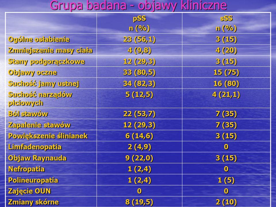 Grupa badana-kryteria Objawy oczne (liczba/ %) Objawy z jamy ustnej (liczba/ %) Test Schirmera (liczba/ %) Scyntygrafia Focus score (liczba/ %) SS-ASS-B pSS31(75,6)32(78,0)35(85,4)30(73,2)36(87,8)22(53,7) sSS13(65,0)14(70,0)14(70,0)14(70,0)18(90,0)10(50,0)