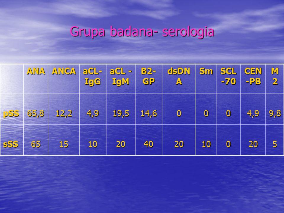 Grupa badana-serologia SS-ASS-B p/ciała p/ α -fodrynie p/ciała p/kanalikowe pSS 22 (53,7) 13 (31,7) 10 (24,4) 13 (31,7) sSS 10 (50,0) 6 (30,0) 4 (20,0) 2 (10,0)