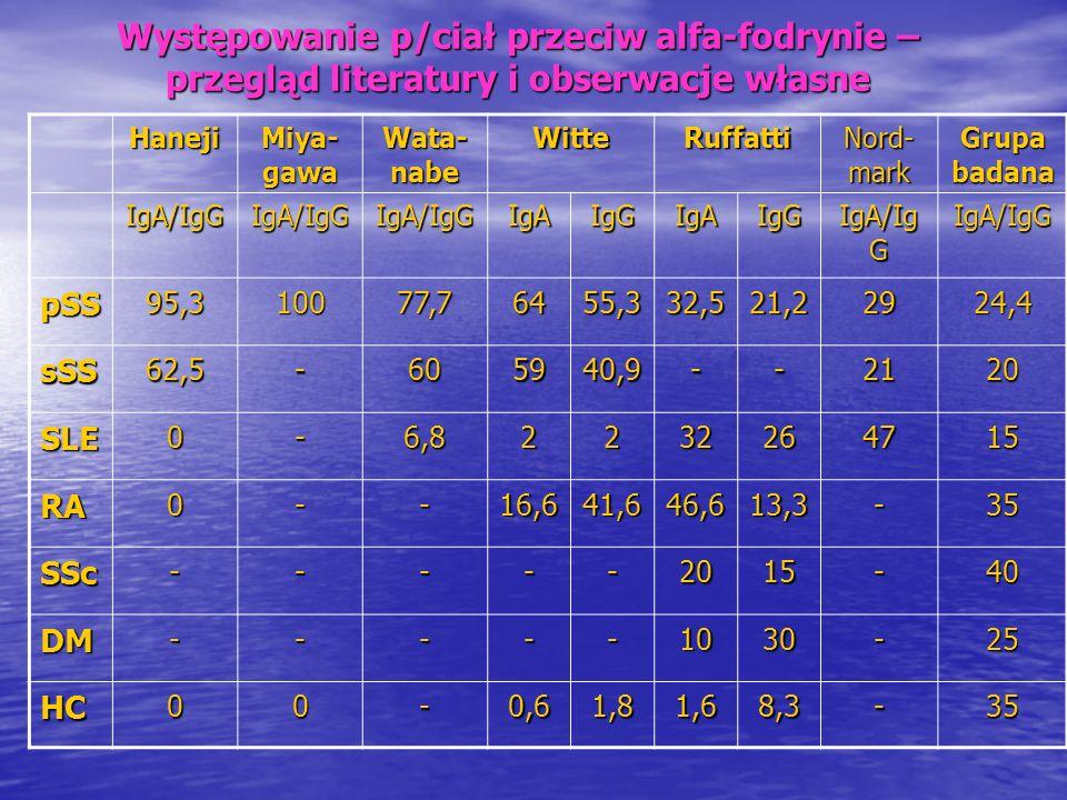 Czułość i swoistość p/ciała p/ α -fodrynie p/ciała p/kanalikowe Czułość % Swoistość % Czułość % Swoistość % pSS24,46531,7100 sSS306510100