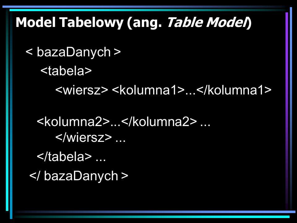 Model Tabelowy (ang. Table Model)...............