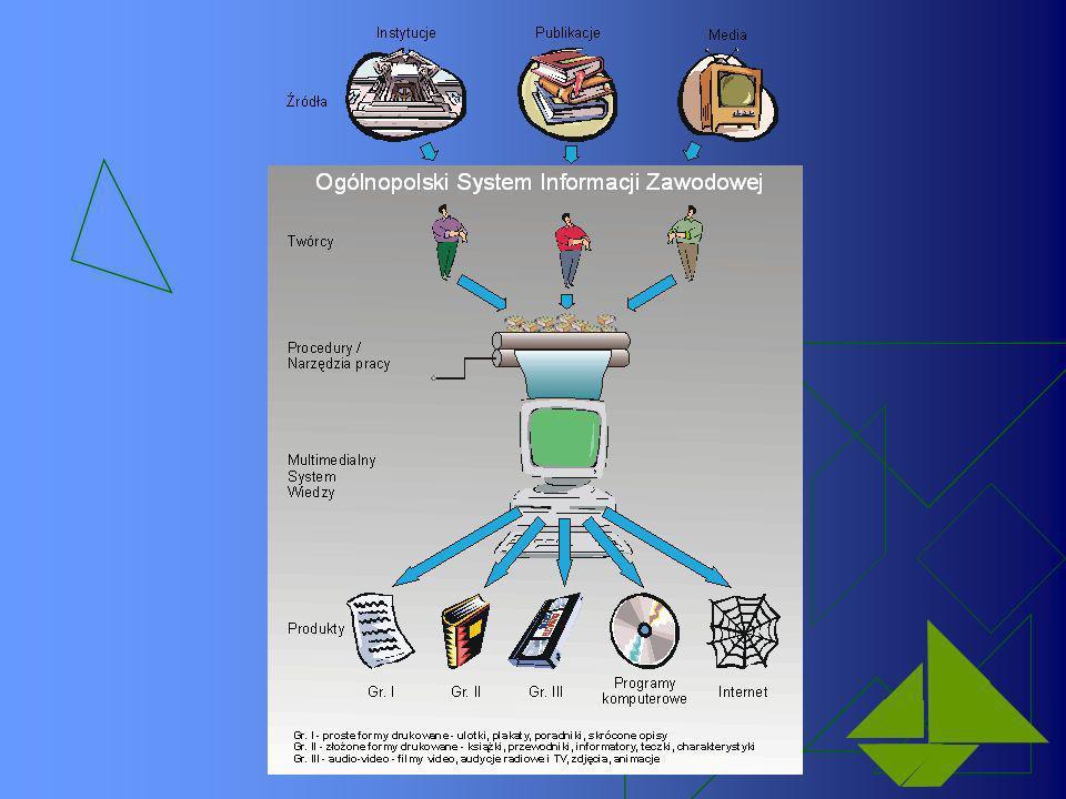 Podsumowanie Cechy nowoczesnego systemu informacji zawodowej: 1 -Standaryzacja gromadzenia, przetwarzania i dystrybucji informacji 2 -Ciągła modyfikacja i aktualizacja zbiorów 3 -Błyskawiczne przetwarzanie informacji 4 -Stworzony w oparciu o precyzyjną systematykę informacji zawodowej 5 -Obejmuje różnorodne (wszystkie) formy informacji 6 -Umożliwia wychodzenie poza gromadzone informacje 7 -Jest dostępny dla wszystkich potrzebujących jego wsparcia… 8 - Ma zapewnioną ciągłość działania…!