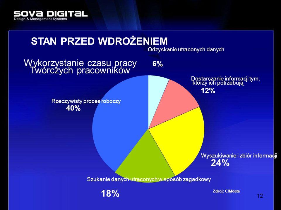 12 STAN PRZED WDROŻENIEM Dostarczanie informacji tym, którzy ich potrzebują 12% Odzyskanie utraconych danych 6% Wyszukiwanie i zbiór informacji 24% Rz