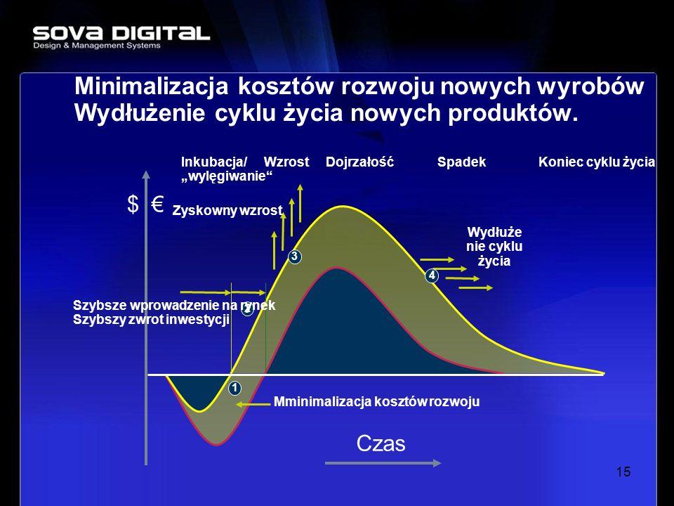 15 Inkubacja/ wylęgiwanie WzrostDojrzałośćSpadekKoniec cyklu życia Zyskowny wzrost $ Mminimalizacja kosztów rozwoju Wydłuże nie cyklu życia 3 4 1 2 Cz