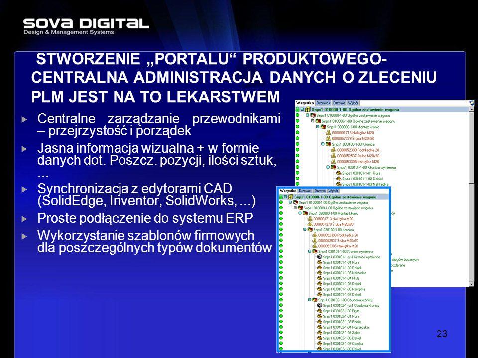 Centralne zarządzanie przewodnikami – przejrzystość i porządek Jasna informacja wizualna + w formie danych dot. Poszcz. pozycji, ilości sztuk,... Sync