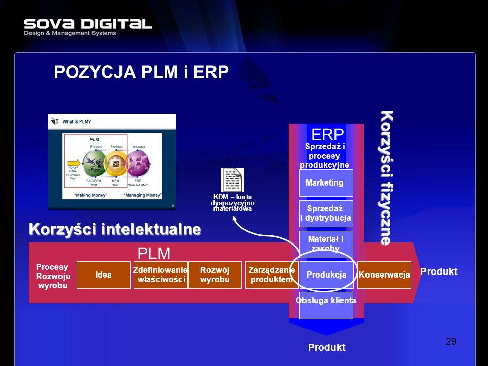 29 POZYCJA PLM i ERP Produkt Procesy Rozwoju wyrobu Produkt ERP PLM Marketing Sprzedaż I dystrybucja Materiał i zasoby Produkcja Obsługa klienta Idea