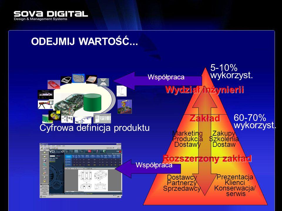 35 Wydział inżynierii Zakład Rozszerzony zakład 5-10% wykorzyst. 60-70% wykorzyst. / Cyfrowa definicja produktu Marketing Produkcja Dostawy Zakupy Szk