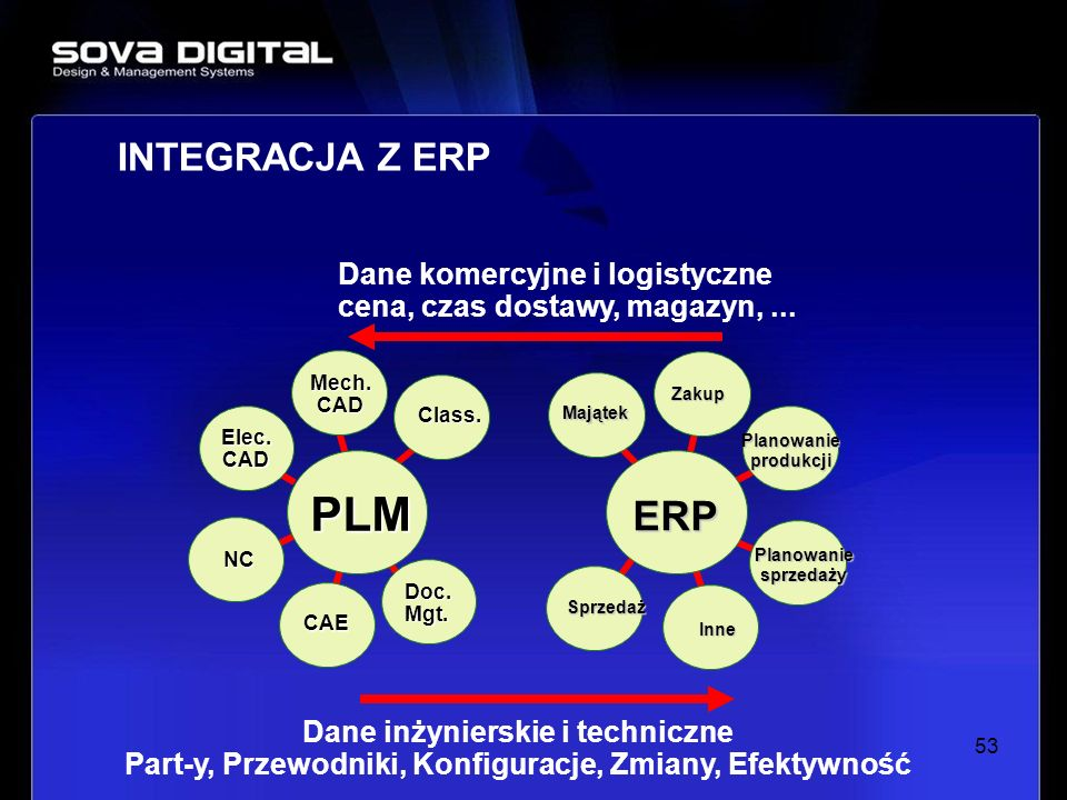 53 INTEGRACJA Z ERP Mech.CAD Elec.CAD NC CAE Doc.Mgt. Class. PLM Zakup Majątek Sprzedaż Inne Planowaniesprzedaży Planowanieprodukcji ERP Dane inżynier