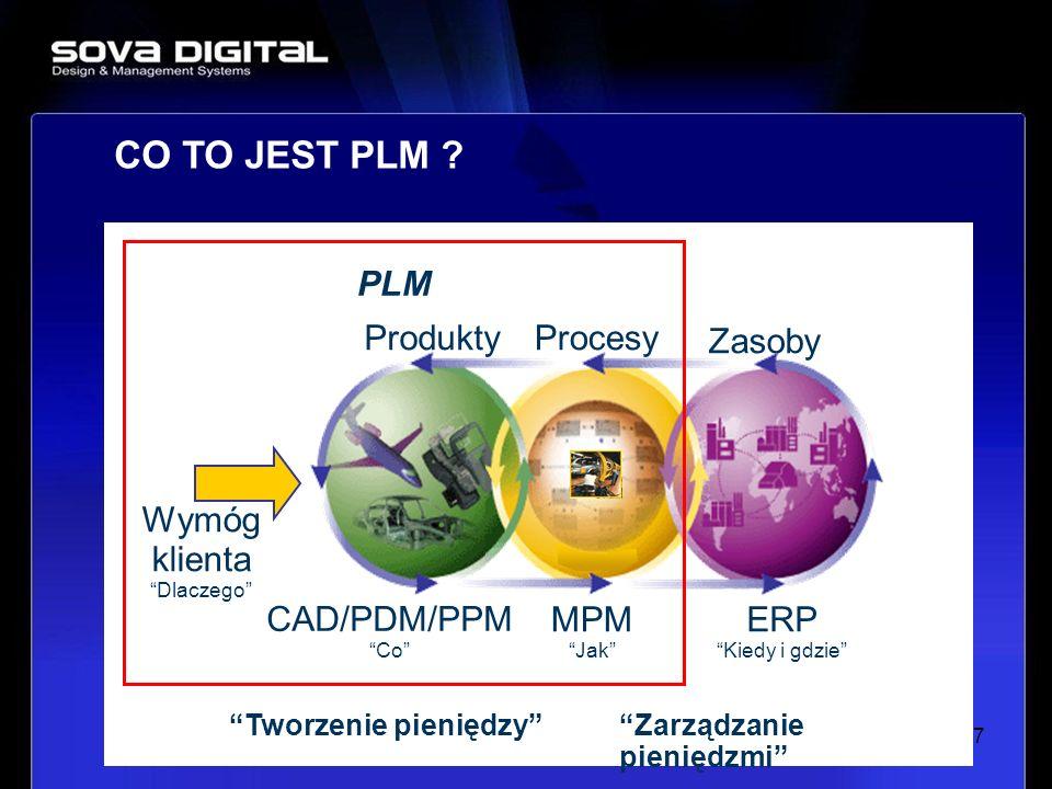 7 Wymóg klienta Dlaczego CAD/PDM/PPM Co Produkty MPM Jak Procesy ERP Kiedy i gdzie Zasoby PLM Tworzenie pieniędzyZarządzanie pieniędzmi CO TO JEST PLM