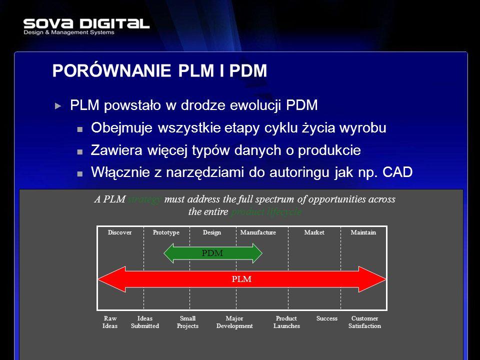 8 PLM powstało w drodze ewolucji PDM Obejmuje wszystkie etapy cyklu życia wyrobu Zawiera więcej typów danych o produkcie Włącznie z narzędziami do aut