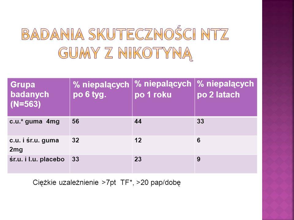 Grupa badanych (N=563) % niepalących po 6 tyg. % niepalących po 1 roku % niepalących po 2 latach c.u.* guma 4mg564433 c.u. i śr.u. guma 2mg 32126 śr.u