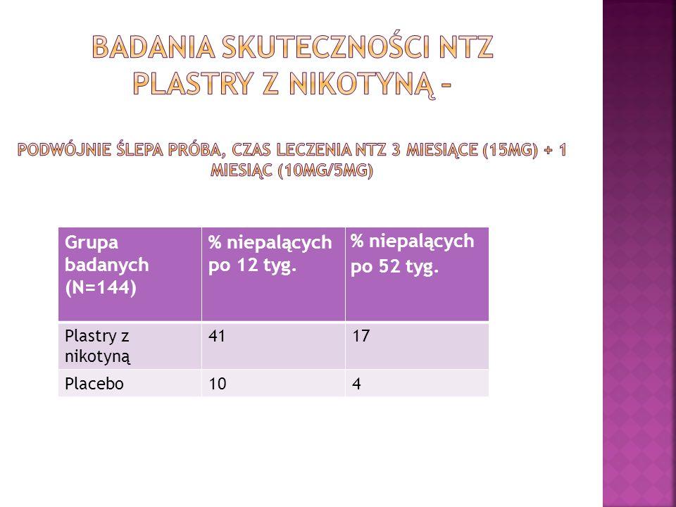 Grupa badanych (N=144) % niepalących po 12 tyg. % niepalących po 52 tyg. Plastry z nikotyną 4117 Placebo104