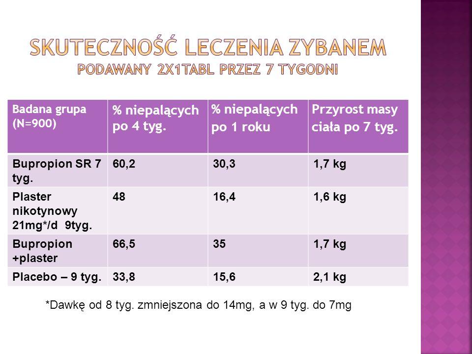 Badana grupa (N=900) % niepalących po 4 tyg. % niepalących po 1 roku Przyrost masy ciała po 7 tyg. Bupropion SR 7 tyg. 60,230,31,7 kg Plaster nikotyno