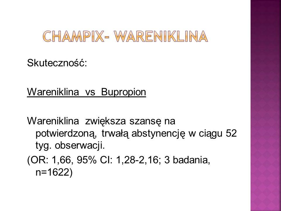 Skuteczność: Wareniklina vs Bupropion Wareniklina zwiększa szansę na potwierdzoną, trwałą abstynencję w ciągu 52 tyg. obserwacji. (OR: 1,66, 95% CI: 1