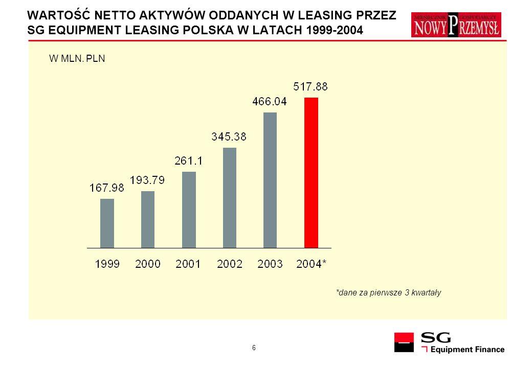 6 WARTOŚĆ NETTO AKTYWÓW ODDANYCH W LEASING PRZEZ SG EQUIPMENT LEASING POLSKA W LATACH 1999-2004 W MLN. PLN *dane za pierwsze 3 kwartały
