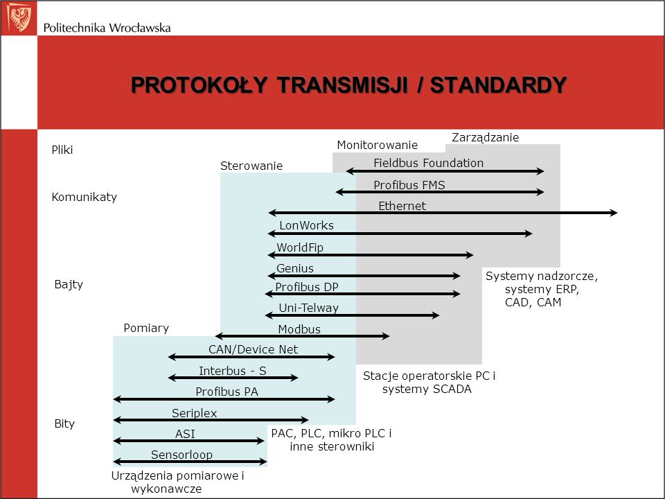 PROFIBUS Profibus Profibus FMS (Fieldbus Message Specification) Profibus FMS (Fieldbus Message Specification) Profibus DP (Decentralized Peripherals) Profibus DP (Decentralized Peripherals) MPI (Multipoint Interface) MPI (Multipoint Interface) Profibus PA (Process Automation) Profibus PA (Process Automation) Profibus (Process Field Bus) normy EN50170, EN50254; promocja PNO (Profibus Nutzerorganization)