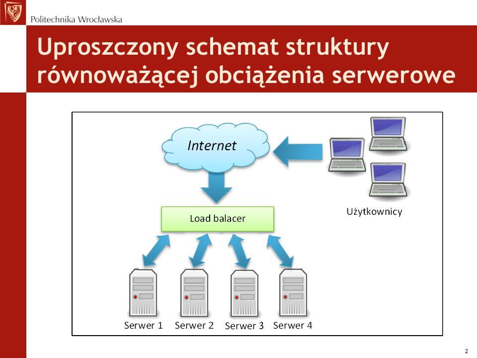3 Techniki realizowane w warstwie 4 Równoważenie polegające na rozpraszaniu pakietów sieciowych adresowanych na wirtualny adres IP miedzy serwery posiadające zdolność do realizacji żądań odpowiadających usłudze Rozwiązanie programowe Duża wydajność Mała elastyczność funkcji Ilość jednoczesnych połączeń zależna od dostępnej pamięci