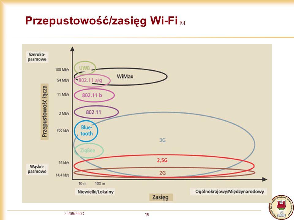 20/09/2003 10 Przepustowość/zasięg Wi-Fi [5]