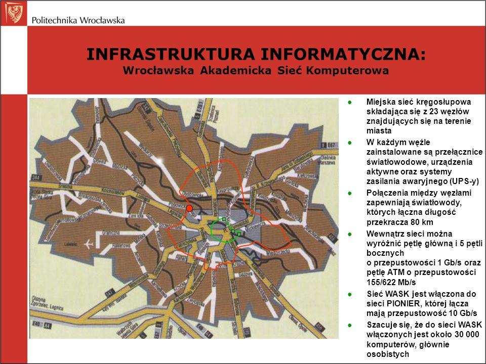 INFRASTRUKTURA INFORMATYCZNA: Wrocławska Akademicka Sieć Komputerowa Miejska sieć kręgosłupowa składająca się z 23 węzłów znajdujących się na terenie