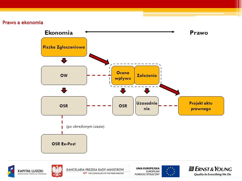 EkonomiaPrawo Fiszka Zgłoszeniowa Ocena wpływu Uzasadnie nie Projekt aktu prawnego OSR OW OSR OSR Ex-Post Założenia (po określonym czasie) Prawo a eko
