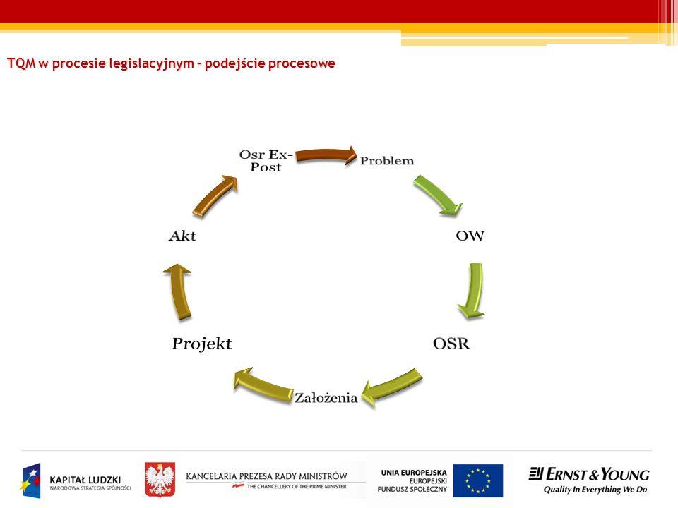 TQM w procesie legislacyjnym – podejście procesowe