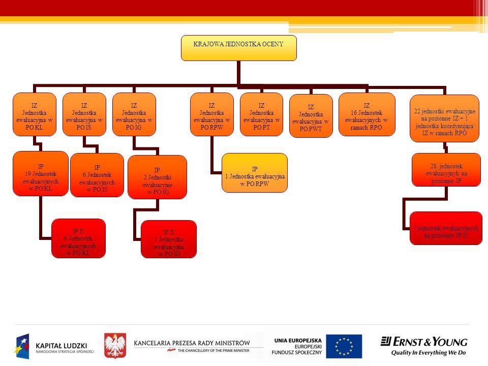 Zrealizowane badania ewaluacyjne w poszczególnych latach Źródło: Baza badań ewaluacyjnych wg stanu na dzień 01.01.2011 r.