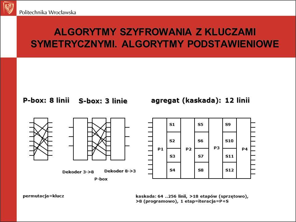 ALGORYTMY SZYFROWANIA Z KLUCZAMI SYMETRYCZNYMI. ALGORYTMY PODSTAWIENIOWE P-box: 8 linii S-box: 3 linie agregat (kaskada): 12 linii Dekoder 3->8 Dekode