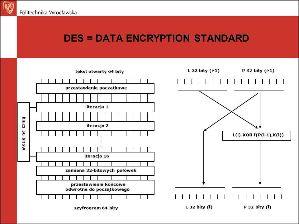 DES = DATA ENCRYPTION STANDARD tekst otwarty 64 bity przestawienie poczatkowe iteracja 1 zamiana 32-bitowych połówek iteracja 2 iteracja 16... przesta