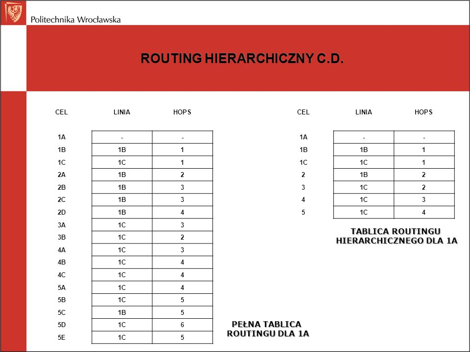 ROUTING HIERARCHICZNY C.D.
