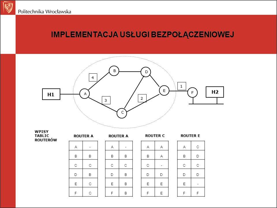 IPv4: OPCJE Bezpieczeństwo Rygorystyczny routing wg nadawcy (podano ścieżkę routerów) Swobodny routing według nadawcy (podaje listę routerów, które mogą być pominięte) Rejestruj trasę (rejestruje IP routerów) Znacznik czasowy (rejestruje IP routerów i znaczniki czasowe)