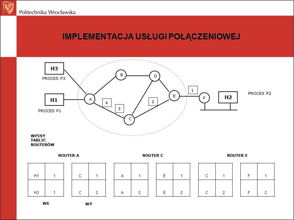 IMPLEMENTACJA USŁUGI POŁĄCZENIOWEJ H1 H2 A B C D E F ROUTER C ROUTER E ROUTER A PROCES P1 PROCES P2 H3 PROCES P3 4 3 2 1 H11C1A1E1C1 F1 H31C2A2E2C2F2