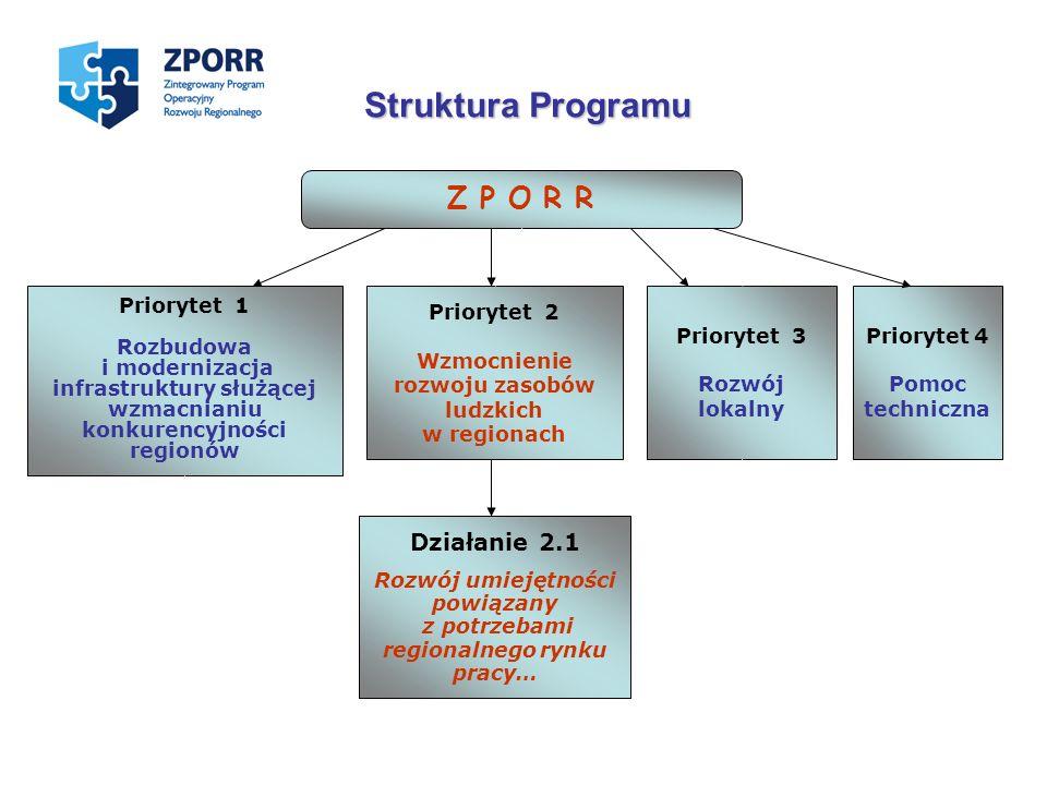 Priorytet 1 Rozbudowa i modernizacja infrastruktury służącej wzmacnianiu konkurencyjności regionów Priorytet 4 Pomoc techniczna Działanie 2.1 Rozwój u