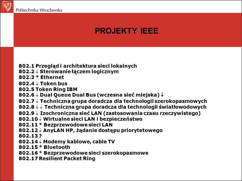 PROJEKTY IEEE 802.1 Przegląd i architektura sieci lokalnych 802.2 Sterowanie łączem logicznym 802.3 * Ethernet 802.4 Token bus 802.5 Token Ring IBM 80