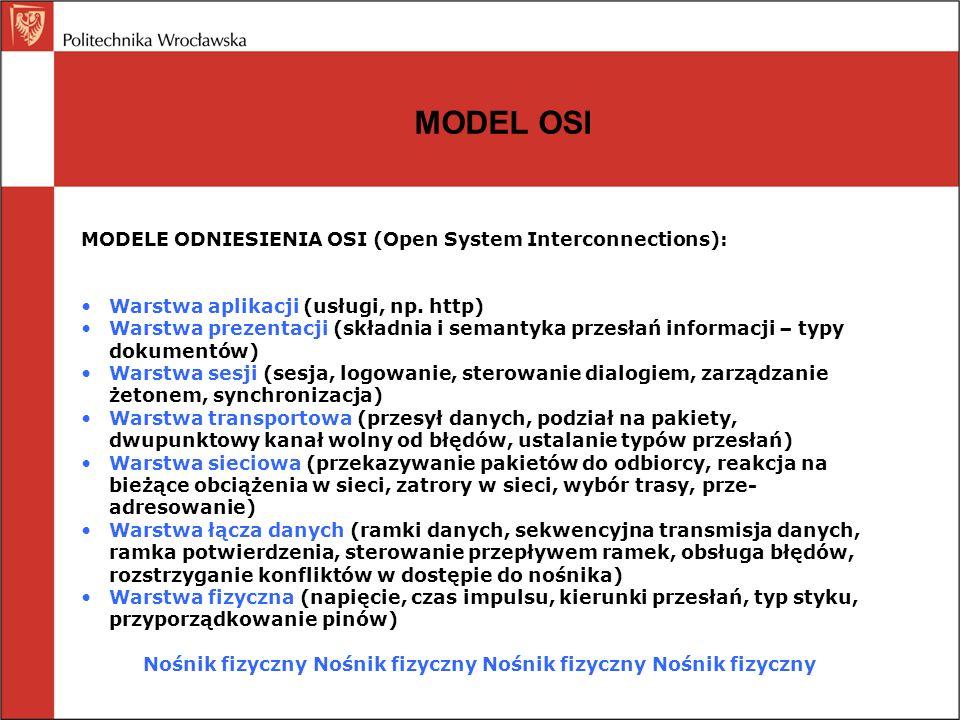MODEL OSI MODELE ODNIESIENIA OSI (Open System Interconnections): Warstwa aplikacji (usługi, np. http) Warstwa prezentacji (składnia i semantyka przesł