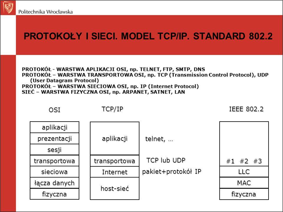 PROTOKOŁY I SIECI. MODEL TCP/IP. STANDARD 802.2 PROTOKÓŁ - WARSTWA APLIKACJI OSI, np. TELNET, FTP, SMTP, DNS PROTOKÓŁ – WARSTWA TRANSPORTOWA OSI, np.