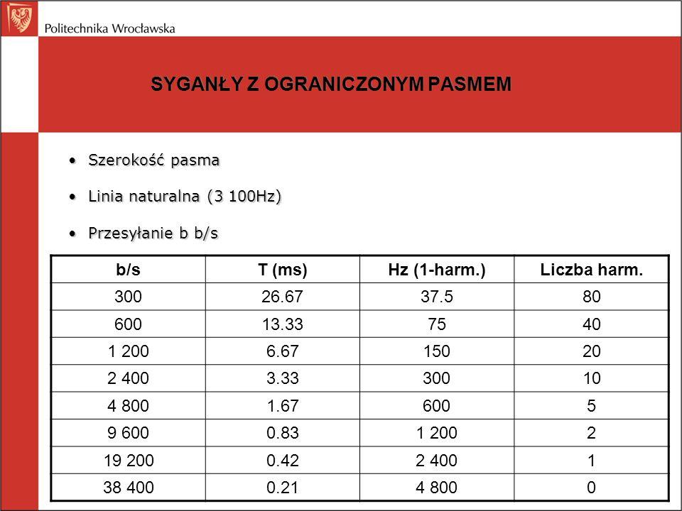 SYGANŁY Z OGRANICZONYM PASMEM Maksymalna przepływność kanału P [b/s], pasmo szerokości H [Hz], V poziomów próbkowania (Nyquist); np.