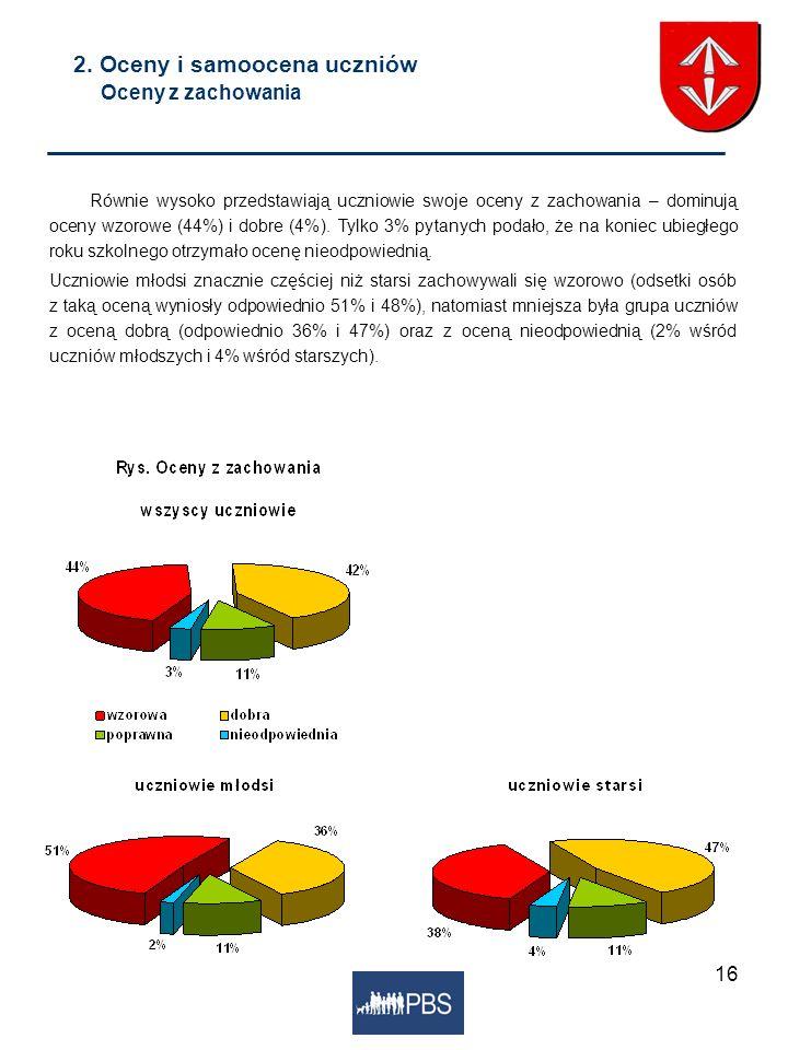 16 2. Oceny i samoocena uczniów Oceny z zachowania Równie wysoko przedstawiają uczniowie swoje oceny z zachowania – dominują oceny wzorowe (44%) i dob