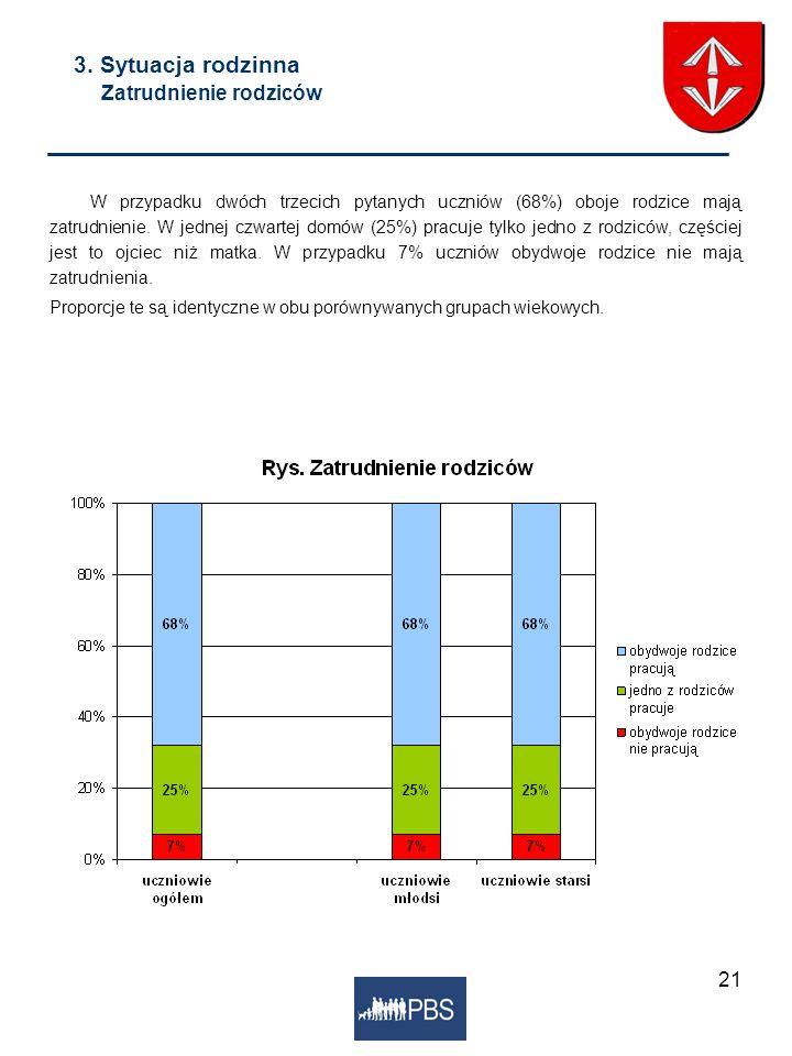 21 3. Sytuacja rodzinna Zatrudnienie rodziców W przypadku dwóch trzecich pytanych uczniów (68%) oboje rodzice mają zatrudnienie. W jednej czwartej dom