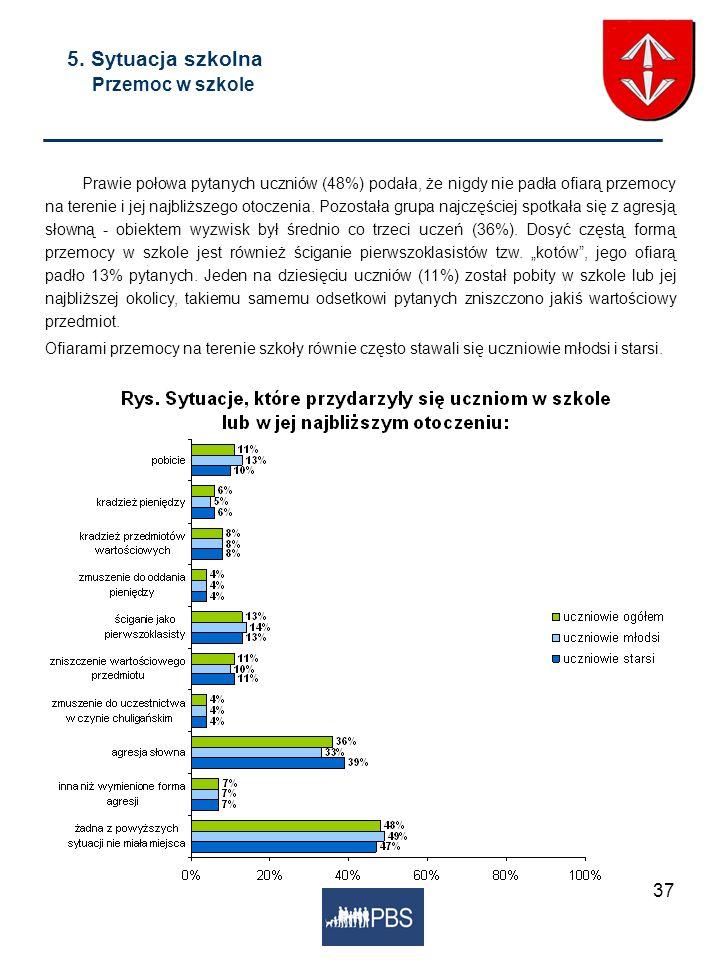 37 5. Sytuacja szkolna Przemoc w szkole Prawie połowa pytanych uczniów (48%) podała, że nigdy nie padła ofiarą przemocy na terenie i jej najbliższego