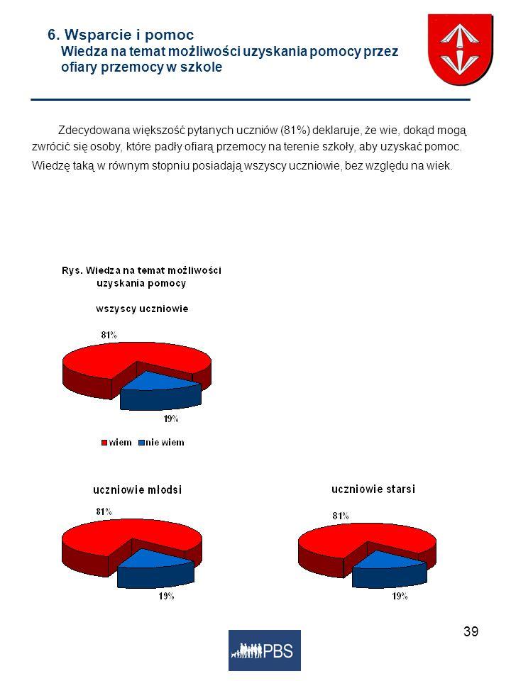 39 6. Wsparcie i pomoc Wiedza na temat możliwości uzyskania pomocy przez ofiary przemocy w szkole Zdecydowana większość pytanych uczniów (81%) deklaru