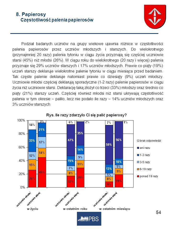 54 w życiuw ostatnim roku w ostatnim miesiącu 8. Papierosy Częstotliwość palenia papierosów Podział badanych uczniów na grupy wiekowe ujawnia różnice