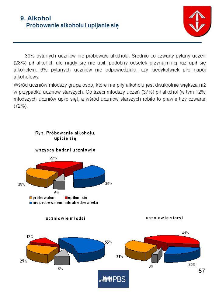 57 9. Alkohol Próbowanie alkoholu i upijanie się 39% pytanych uczniów nie próbowało alkoholu. Średnio co czwarty pytany uczeń (28%) pił alkohol, ale n