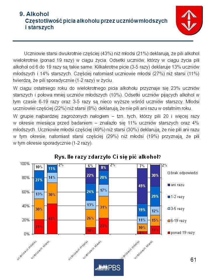 61 9. Alkohol Częstotliwość picia alkoholu przez uczniów młodszych i starszych Uczniowie starsi dwukrotnie częściej (43%) niż młodsi (21%) deklarują,