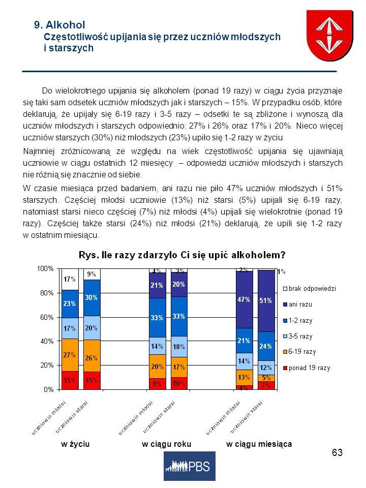 63 9. Alkohol Częstotliwość upijania się przez uczniów młodszych i starszych Do wielokrotnego upijania się alkoholem (ponad 19 razy) w ciągu życia prz